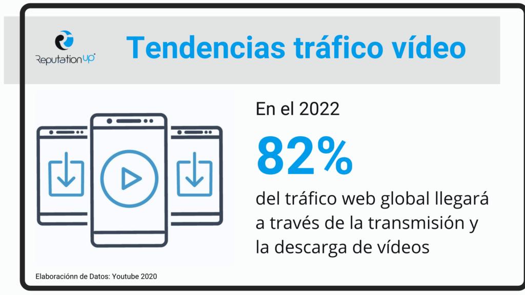 Foto de Tendencias tráfico vídeo. En 2022, El 82% Del Tráfico Web