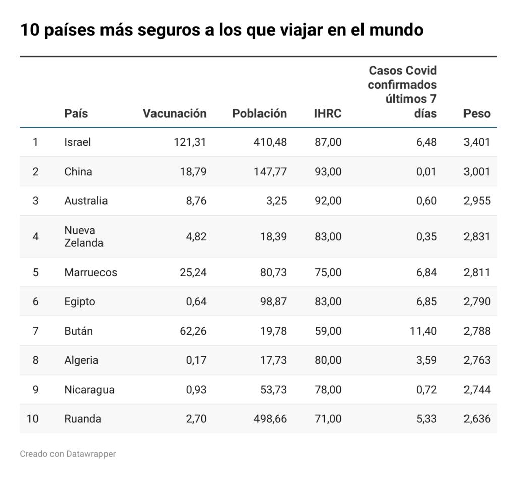 Foto de Los diez países más seguros a los que viajar del mundo