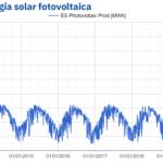 AleaSoft: Máximos históricos de producción solar fotovoltaica